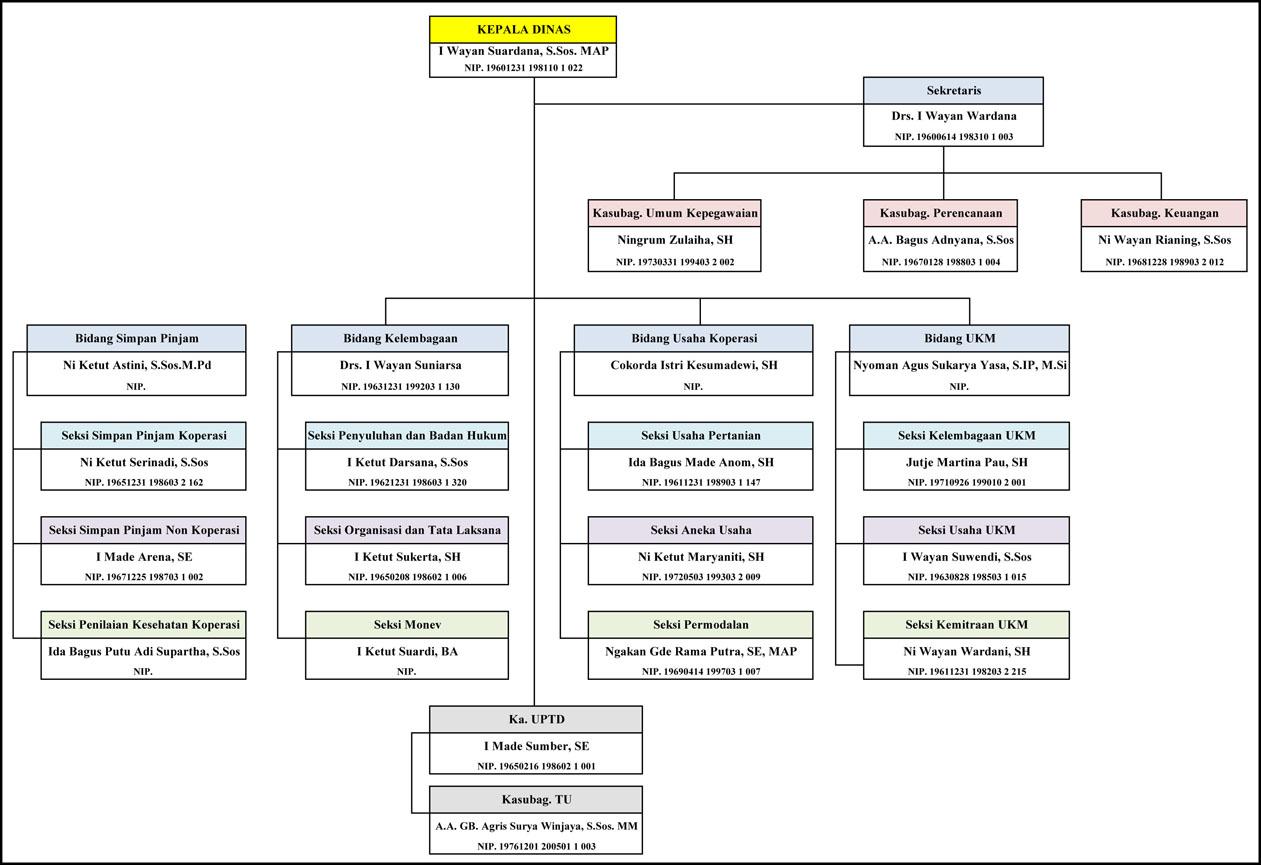 situs resmi dinas koperasi dan ukm Struktur Organisasi Pemuda (klik untuk memperbesar gambar) struktur organisasi dinas koperasi usaha kecil dan menengah kabupaten